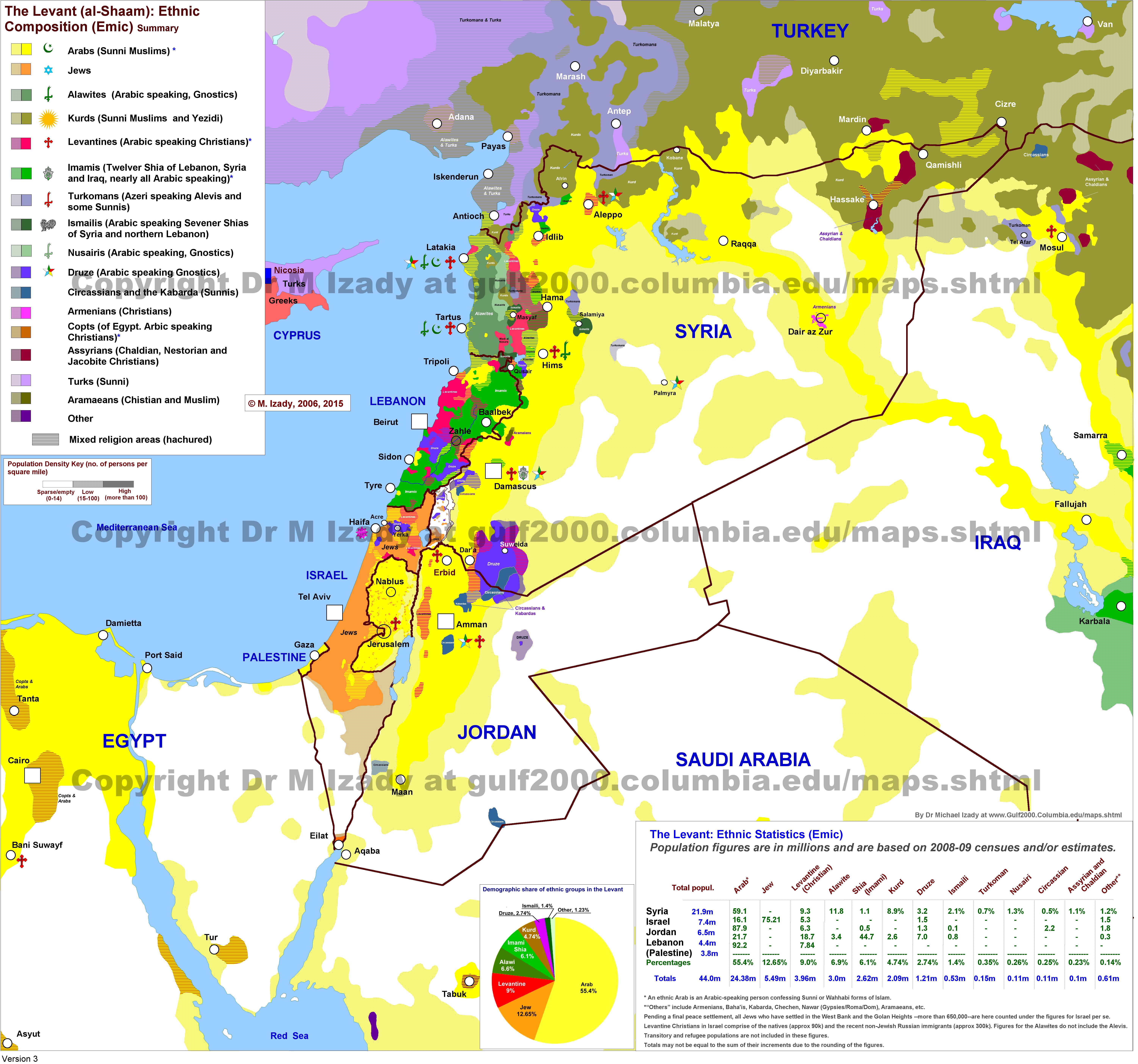 The Gulf2000 Project SIPA COLUMBIA UNIVERSITY